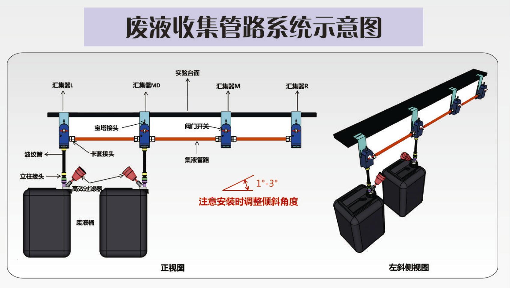 实验室废液集中收集系统
